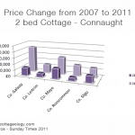Irish Cottage Prices 2007-2011 - Connaught