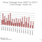 Irish Cottage Prices 2007-2011 - Dublin City