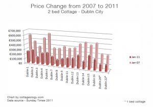 Irish Cottage Price Comparison 2007-2011