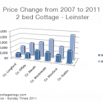 Irish Cottage Prices 2007-2011 - Leinster
