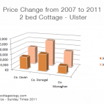 Irish Cottage Prices 2007-2011 - Ulster